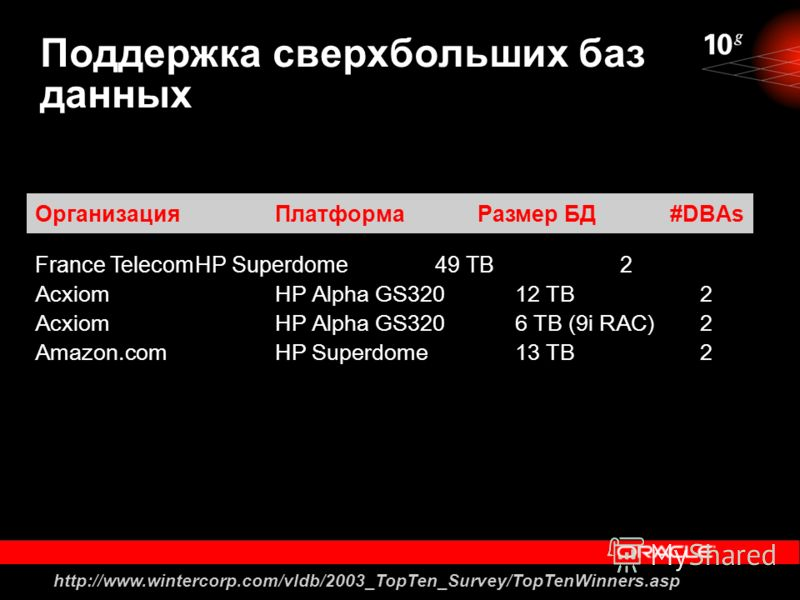 Поддержка сверхбольших баз данных France TelecomHP Superdome49 TB 2 AcxiomHP Alpha GS32012 TB 2 AcxiomHP Alpha GS320 6 TB (9i RAC) 2 Amazon.comHP Superdome13 TB 2 ОрганизацияПлатформа Размер БД #DBAs http://www.wintercorp.com/vldb/2003_TopTen_Survey/
