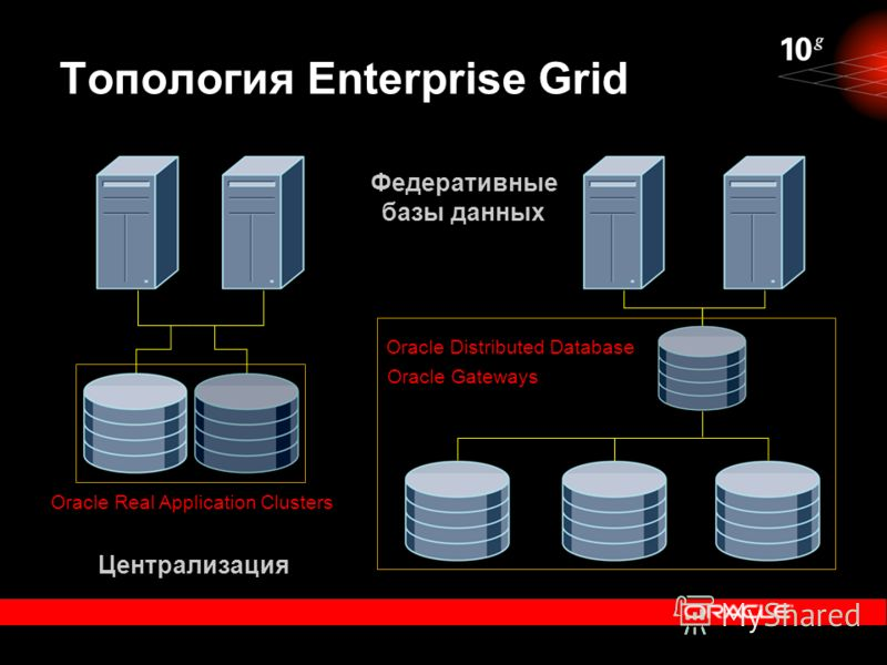 Топология Enterprise Grid Централизация Федеративные базы данных Oracle Real Application Clusters Oracle Distributed Database Oracle Gateways