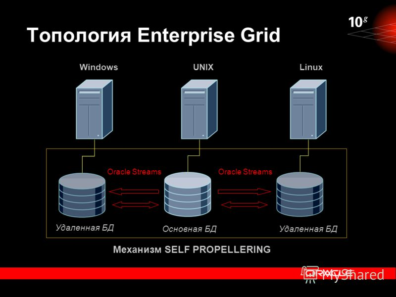 Топология Enterprise Grid Механизм SELF PROPELLERING Удаленная БД Основная БД UNIXWindowsLinux Oracle Streams