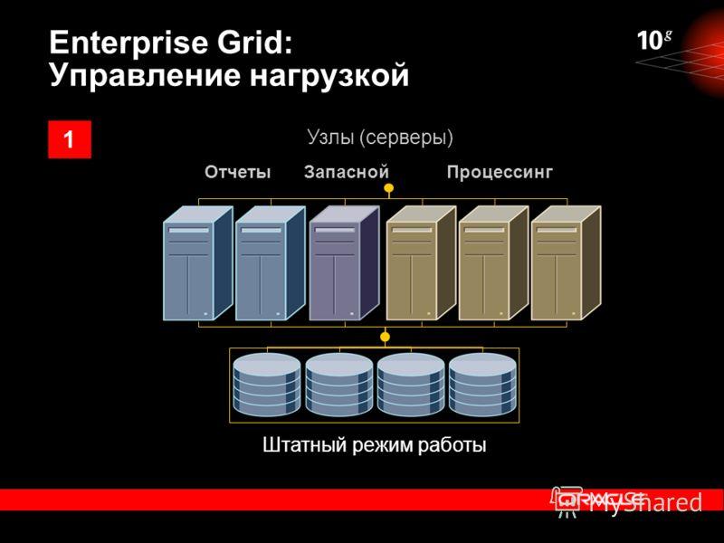 Enterprise Grid: Управление нагрузкой Штатный режим работы ОтчетыПроцессингЗапасной Узлы (серверы) 1
