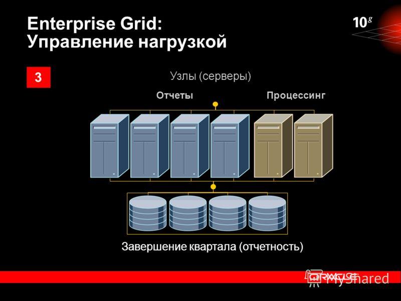 ОтчетыПроцессинг Узлы (серверы) Завершение квартала (отчетность) Enterprise Grid: Управление нагрузкой 3