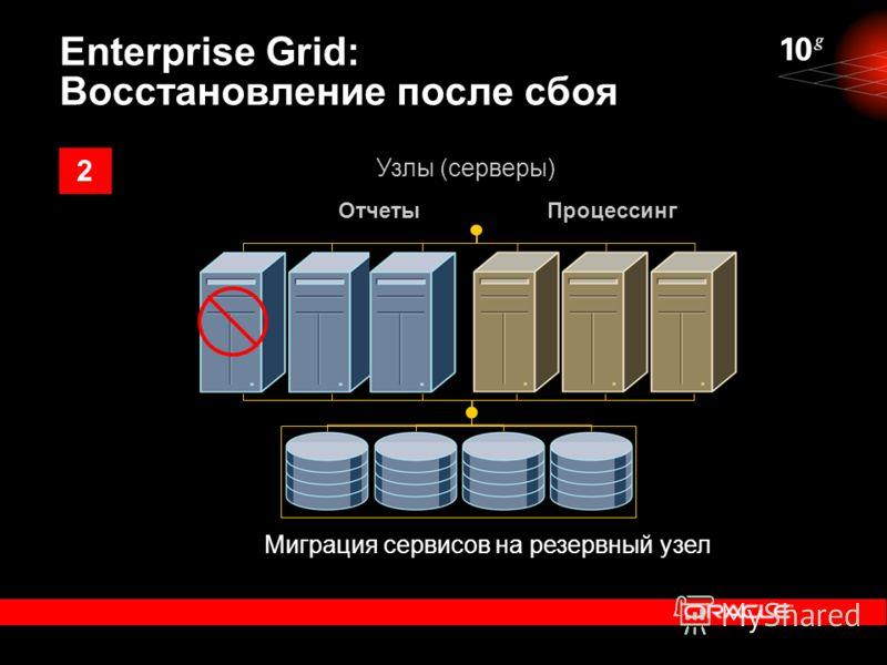 Миграция сервисов на резервный узел ОтчетыПроцессинг Узлы (серверы) Enterprise Grid: Восстановление после сбоя 2