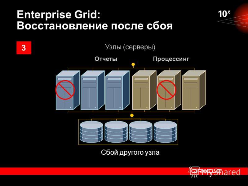 Сбой другого узла ОтчетыПроцессинг Узлы (серверы) Enterprise Grid: Восстановление после сбоя 3