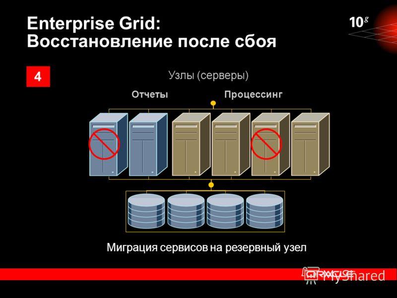 Миграция сервисов на резервный узел ОтчетыПроцессинг Узлы (серверы) Enterprise Grid: Восстановление после сбоя 4