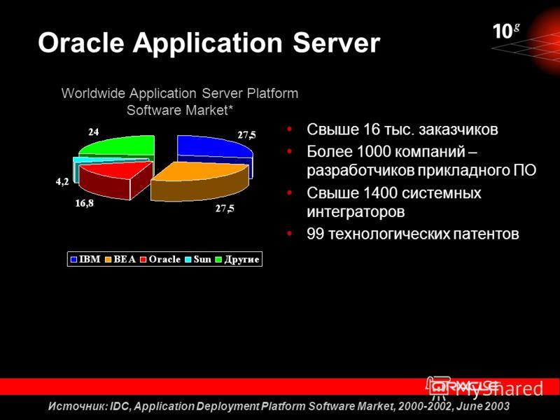 Oracle Application Server Свыше 16 тыс. заказчиков Более 1000 компаний – разработчиков прикладного ПО Свыше 1400 системных интеграторов 99 технологических патентов Источник: IDC, Application Deployment Platform Software Market, 2000-2002, June 2003 W