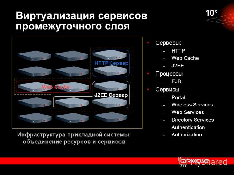 Виртуализация сервисов промежуточного слоя Серверы: – HTTP – Web Cache – J2EE Процессы – EJB Сервисы – Portal – Wireless Services – Web Services – Directory Services – Authentication – Authorization Инфраструктура прикладной системы: объединение ресу