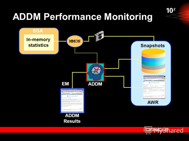 ADDM Performance Monitoring Snapshots ADDM MMON In-memory statistics AWR SGA ADDM Results EM 30 minutes ADDM Results