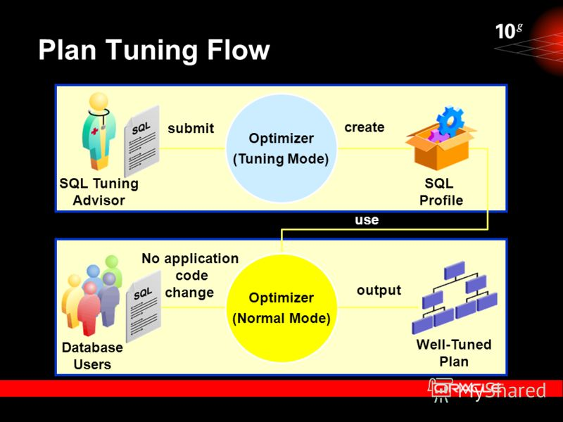 Plan Tuning Flow Optimizer (Tuning Mode) create submit output SQL Profile Database Users Well-Tuned Plan SQL Tuning Advisor use No application code change Optimizer (Normal Mode)