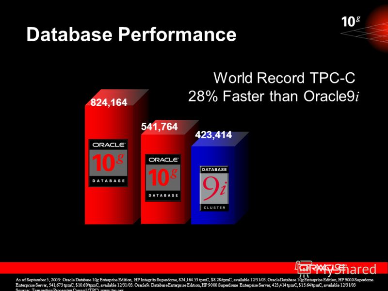 Database Performance 824,164 As of September 5, 2003: Oracle Database 10g Enterprise Edition, HP Integrity Superdome, 824,164.53 tpmC, $8.28/tpmC, available 12/31/03. Oracle Database 10g Enterprise Edition, HP 9000 Superdome Enterprise Server, 541,67