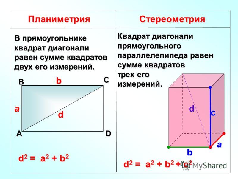ПланиметрияСтереометрия В прямоугольнике квадрат диагонали равен сумме квадратов двух его измерений. А В С D d a b d 2 = a 2 + b 2 Квадрат диагонали прямоугольного параллелепипеда равен сумме квадратов трех его измерений. d 2 = a 2 + b 2 + с 2 a b с