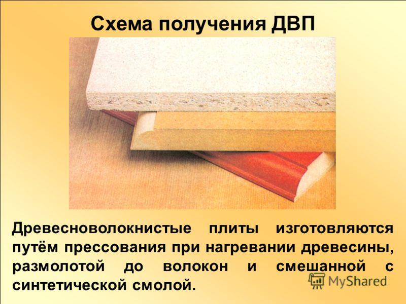 Схема получения ДВП Древесноволокнистые плиты изготовляются путём прессования при нагревании древесины, размолотой до волокон и смешанной с синтетической смолой.