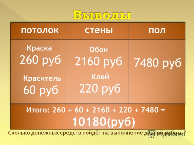 Сколько денежных средств пойдёт на выполнение данной работы? Обои 2160 руб 7480 руб Краситель 60 руб Краска 260 руб Клей 220 руб