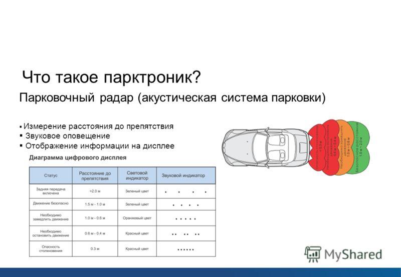 Парковочные радары ParkCity Что такое парктроник? Парковочный радар (акустическая система парковки) Измерение расстояния до препятствия Звуковое оповещение Отображение информации на дисплее