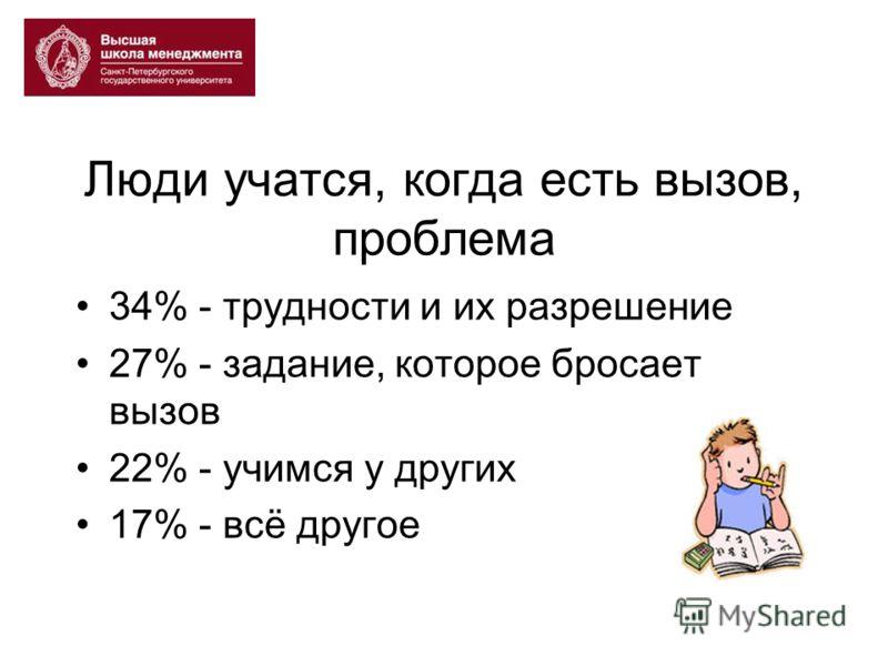 Люди учатся, когда есть вызов, проблема 34% - трудности и их разрешение 27% - задание, которое бросает вызов 22% - учимся у других 17% - всё другое
