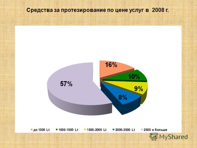 Средства за протезирование по цене услуг в 2008 г.