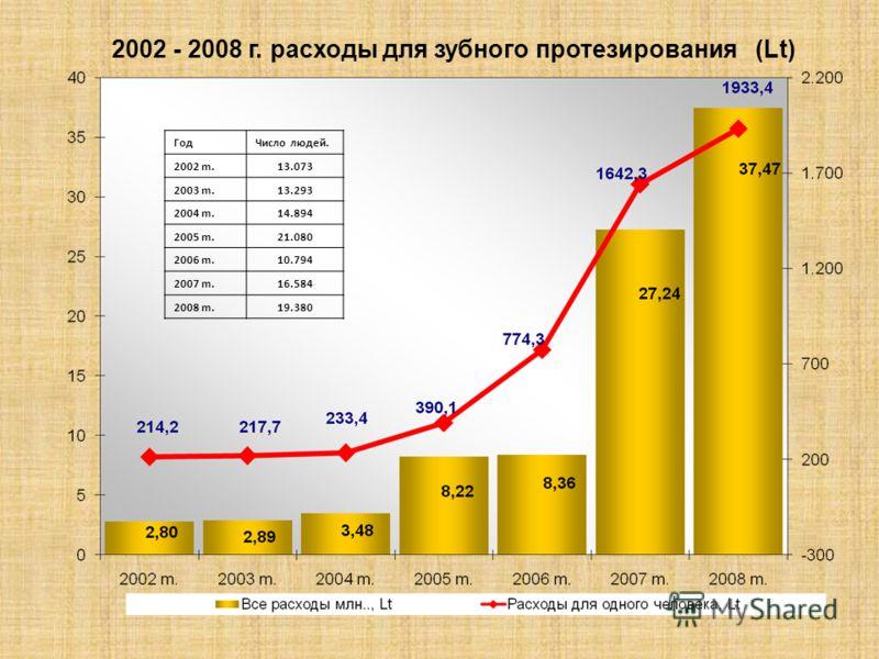 2002 - 2008 г. расходы для зубного протезирования (Lt) ГодЧисло людей. 2002 m.13.073 2003 m.13.293 2004 m.14.894 2005 m.21.080 2006 m.10.794 2007 m.16.584 2008 m.19.380