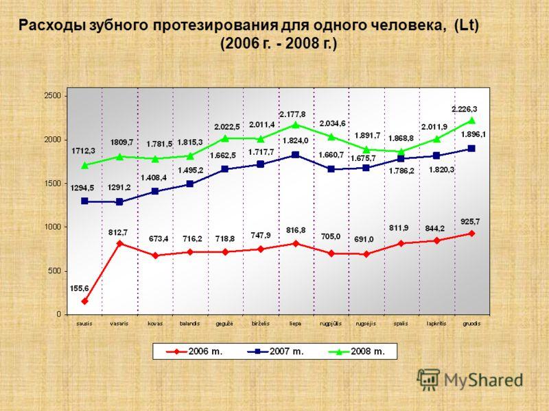 Расходы зубного протезирования для одного человека, (Lt) (2006 г. - 2008 г.)