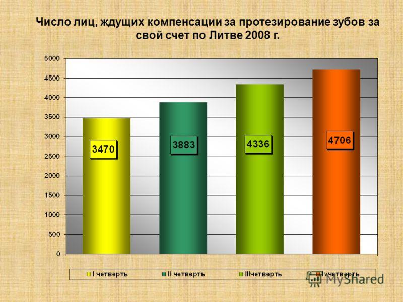 Число лиц, ждущих компенсации за протезирование зубов за свой счет по Литве 2008 г.