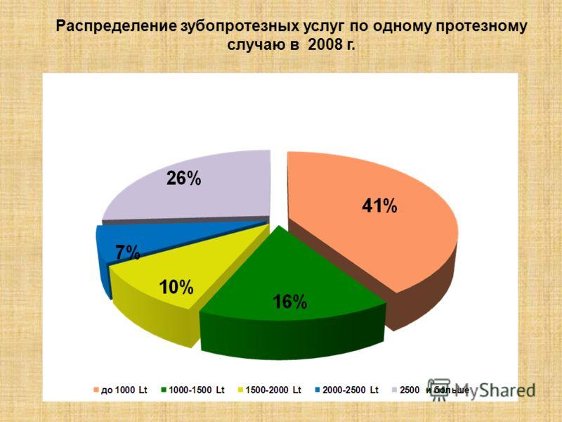 Распределение зубопротезных услуг по одному протезному случаю в 2008 г.
