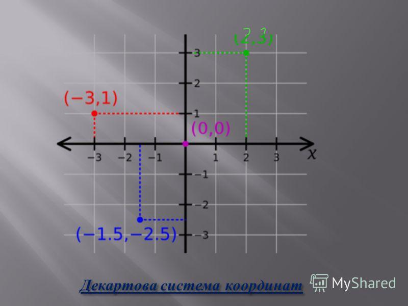 Декартова система координат Декартова система координат
