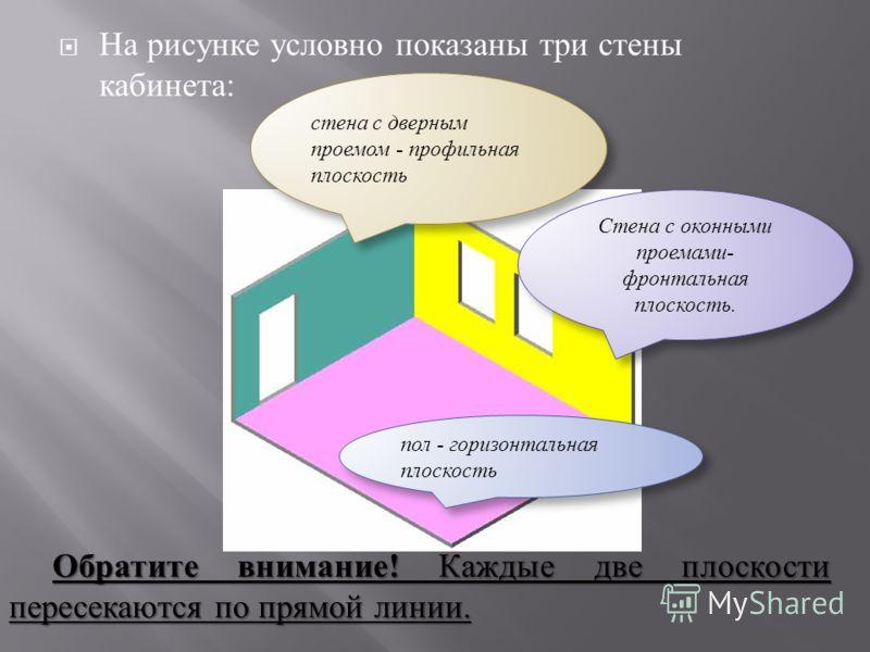 На рисунке условно показаны три стены кабинета : Обратите внимание! Каждые две плоскости пересекаются по прямой линии. стена с дверным проемом профильная плоскость Стена с оконными проемами- фронтальная плоскость. пол горизонтальная плоскость