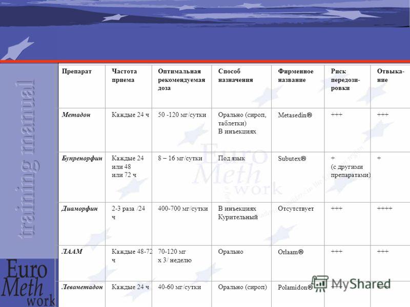 ПрепаратЧастота приема Оптимальная рекомендуемая доза Способ назначения Фирменное название Риск передози- ровки Отвыка- ние МетадонКаждые 24 ч50 -120 мг/сутки Орально (сироп, таблетки) В инъекциях Metasedin +++ БупренорфинКаждые 24 или 48 или 72 ч 8