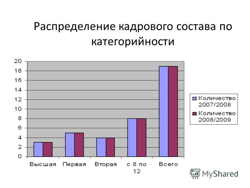 Распределение кадрового состава по категорийности