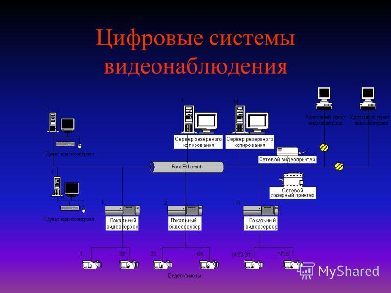 5 Цифровые системы видеонаблюдения