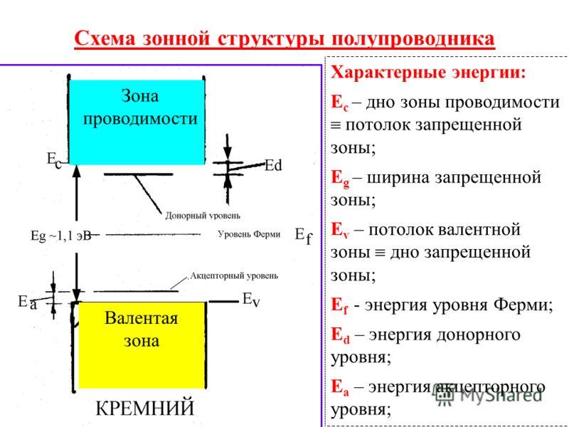 Схема зонной структуры