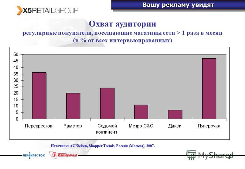 4 Охват аудитории регулярные покупатели, посещающие магазины сети > 1 раза в месяц (в % от всех интервьюированных) Источник: ACNielsen, Shopper Trends, Россия (Москва), 2007. Вашу рекламу увидят