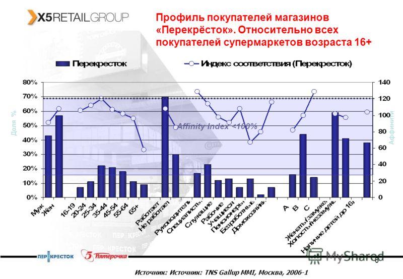 6 Профиль покупателей магазинов «Перекрёсток». Относительно всех покупателей супермаркетов возраста 16+ Affinity Index