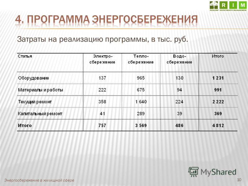 10 Энергосбережение в жилищной сфере Затраты на реализацию программы, в тыс. руб.
