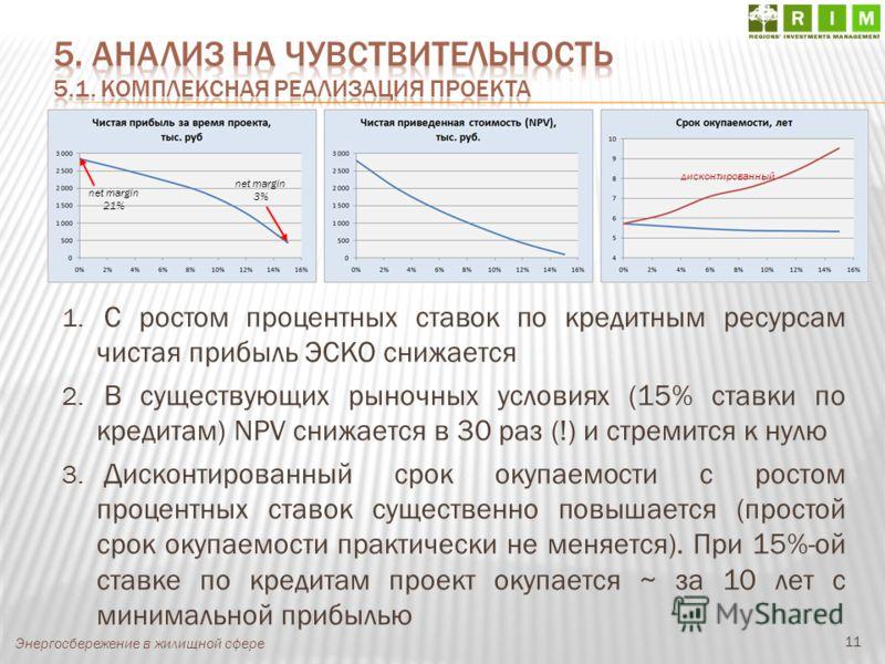 11 Энергосбережение в жилищной сфере net margin 21% net margin 3% дисконтированный 1. С ростом процентных ставок по кредитным ресурсам чистая прибыль ЭСКО снижается 2. В существующих рыночных условиях (15% ставки по кредитам) NPV снижается в 30 раз (
