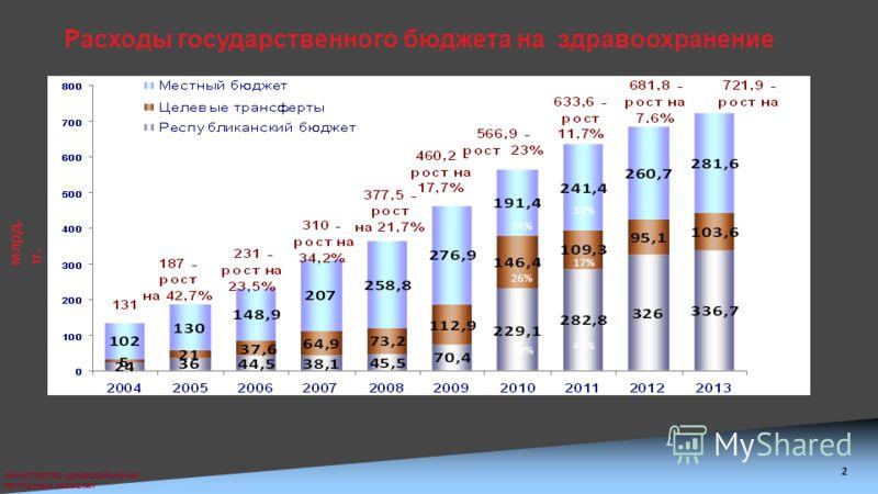 МИНИСТЕРСТВО ЗДРАВООХРАНЕНИЯ РЕСПУБЛИКИ КАЗАХСТАН Расходы государственного бюджета на здравоохранение млрд. тг. 2 38% 17% 45% 34% 26% 40%