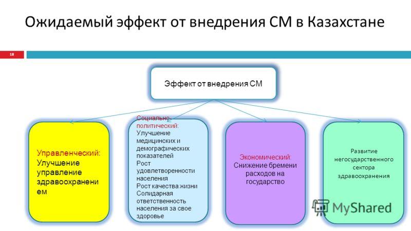 Ожидаемый эффект от внедрения СМ в Казахстане 18 Эффект от внедрения СМ Управленческий: Улучшение управление здравоохранени ем Социально- политический: Улучшение медицинских и демографических показателей Рост удовлетворенности населения Рост качества