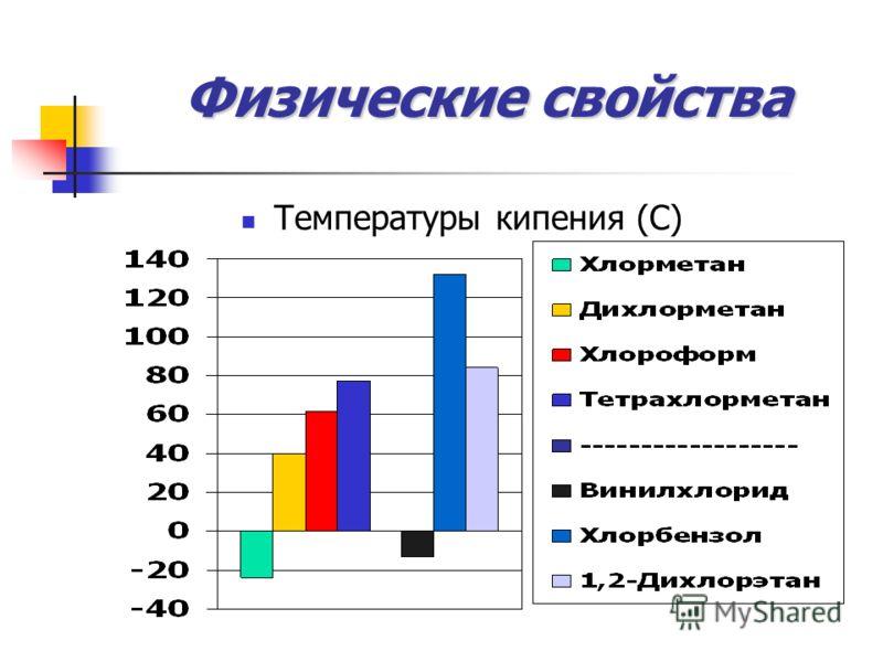 Физические свойства Температуры кипения (С)