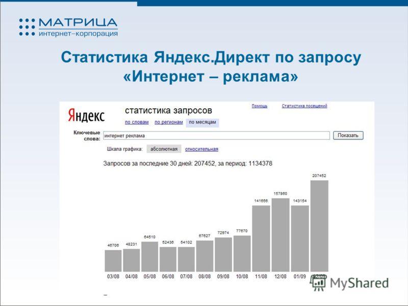Статистика Яндекс.Директ по запросу «Интернет – реклама»
