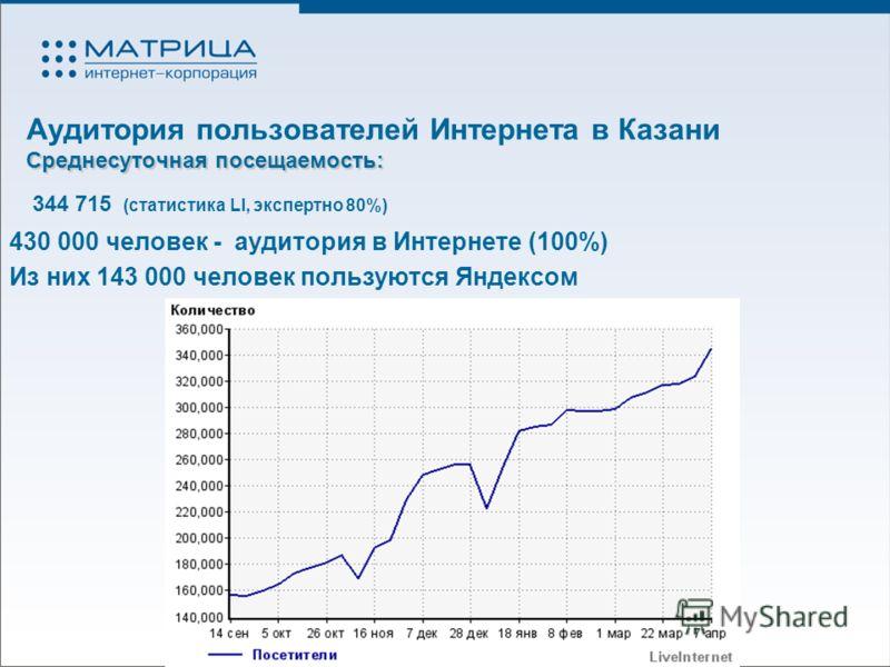 Среднесуточная посещаемость: Аудитория пользователей Интернета в Казани Среднесуточная посещаемость: 344 715 (статистика LI, экспертно 80%) 430 000 человек - аудитория в Интернете (100%) Из них 143 000 человек пользуются Яндексом