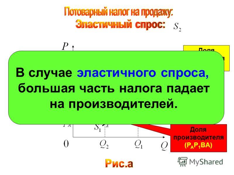 Доля покупателя (P 1 P 2 E 2 B) Доля производителя (P A P 1 BA) В случае эластичного спроса, большая часть налога падает на производителей.