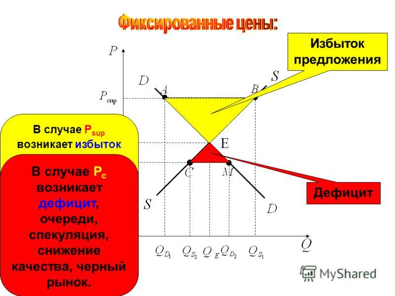 Избыток предложения Дефицит В случае P sup возникает избыток предложения и государство должно скупать лишнюю продукцию за счет бюджета, истратив на это сумму, равную p sup (Q s 1 – Q d 1 ) или площади Q d1 ABQ s1. В случае P c возникает дефицит, очер