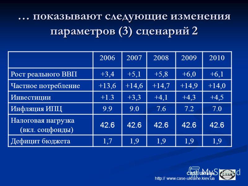 CASE Ukraine http:// www.case-ukraine.kiev.ua … показывают следующие изменения параметров (3) сценарий 2 20062007200820092010 Рост реального ВВП +3,4+5,1+5,8+6,0+6,1 Частное потребление +13,6+14,6+14,7+14,9+14,0 Инвестиции +1.3+3,3+4,1+4,3+4,5 Инфляц