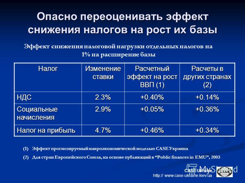 CASE Ukraine http:// www.case-ukraine.kiev.ua Опасно переоценивать эффект снижения налогов на рост их базы Эффект снижения налоговой нагрузки отдельных налогов на 1% на расширение базы Налог Изменение ставки Расчетный эффект на рост ВВП (1) Расчеты в