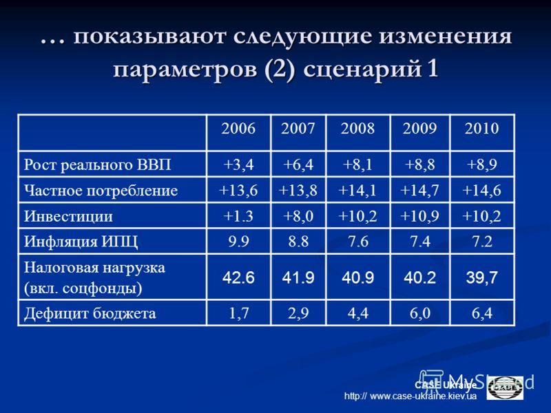 CASE Ukraine http:// www.case-ukraine.kiev.ua … показывают следующие изменения параметров (2) сценарий 1 20062007200820092010 Рост реального ВВП +3,4+6,4+8,1+8,8+8,9 Частное потребление +13,6+13,8+14,1+14,7+14,6 Инвестиции +1.3+8,0+10,2+10,9+10,2 Инф