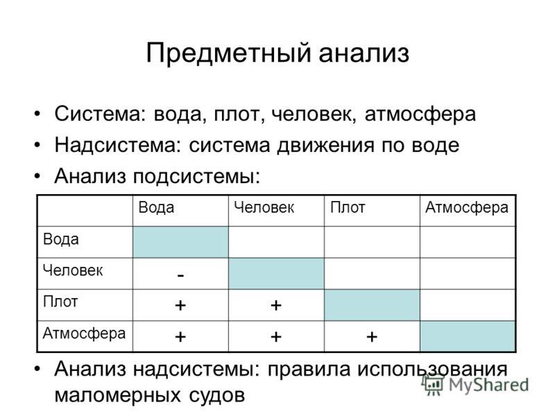 Предметный анализ Система: вода, плот, человек, атмосфера Надсистема: система движения по воде Анализ подсистемы: ВодаЧеловекПлотАтмосфера Вода Человек - Плот ++ Атмосфера +++ Анализ надсистемы: правила использования маломерных судов