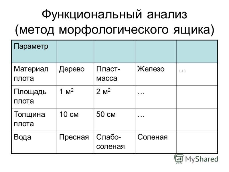 Функциональный анализ (метод морфологического ящика) Параметр Материал плота ДеревоПласт- масса Железо… Площадь плота 1 м 2 2 м 2 … Толщина плота 10 см50 см… ВодаПреснаяСлабо- соленая Соленая