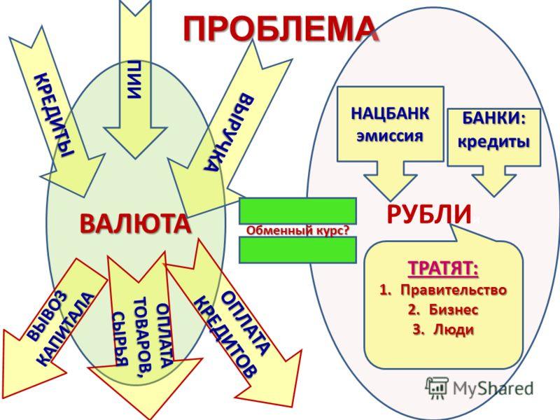 ПРОБЛЕМАВАЛЮТА РУБЛИ и ПИИ КРЕДИТЫ ВЫРУЧКА ОПЛАТА КРЕДИТОВ ВЫВОЗ КАПИТАЛА ОПЛАТА ТОВАРОВ, СЫРЬЯ НАЦБАНКэмиссия Обменный курс? ТРАТЯТ: 1.Правительство 2.Бизнес 3.Люди БАНКИ:кредиты