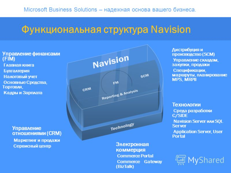 Microsoft Business Solutions – надежная основа вашего бизнеса. Функциональная структура Navision Управление финансами (FIM) Главная книга Бухгалтерия Налоговый учет Основные Средства, Торговля, Кадры и Зарплата Дистрибуция и производство (SCM) Управл