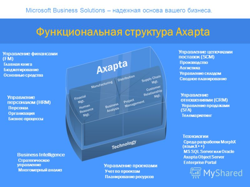 Microsoft Business Solutions – надежная основа вашего бизнеса. Функциональная структура Axapta Технологии Среда разработки MorphX (язык X++) MS SQL Server или Oracle Axapta Object Server Enterprise Portal Управление цепочками поставок (SCM) Производс