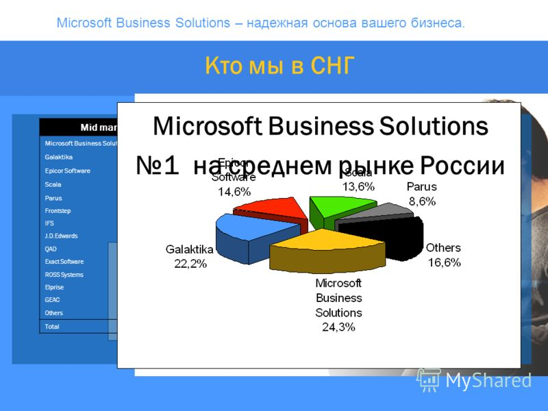 Microsoft Business Solutions – надежная основа вашего бизнеса. v Mid market (without SAP, Oracle, Baan) Microsoft Business Solutions 7,5124,3% Galaktika 6,8622,2% Epicor Software 4,5014,6% Scala 4,2013,6% Parus 2,678,6% Frontstep 1,133,7% IFS 0,501,6