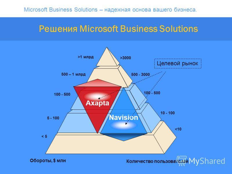 Microsoft Business Solutions – надежная основа вашего бизнеса. Решения Microsoft Business Solutions Целевой рынок Axapta Navision Обороты, $ млн Количество пользователей >3000 500 - 3000 100 - 500 10 - 100 1 млрд